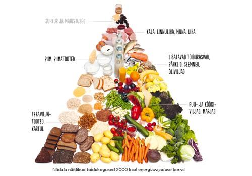 TAI kutsub üles sööma vähem lihatooteid ja magusat