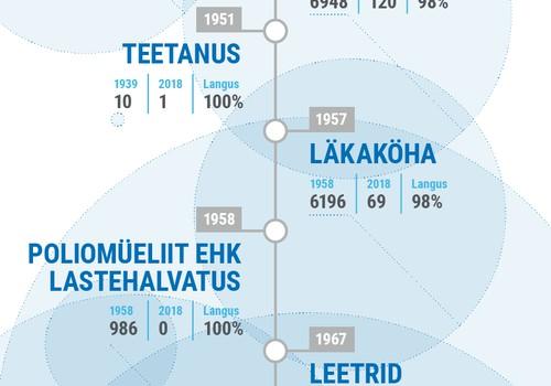 Graafik: Nakkushaiguste kadumine pärast vaktsineerimise algust