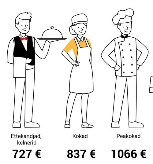 Milline on Sinu palk võrreldes teise eestlastega?