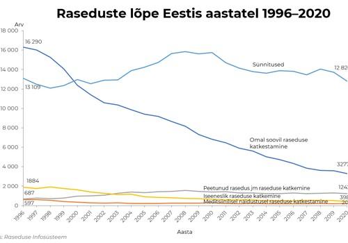 Abortide arv Eestis on jätkuvalt langusteel