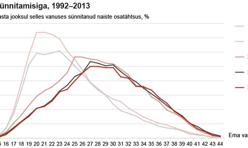 Statistikaamet: sündimus väheneb, sünnitamisiga pikeneb. Miks?